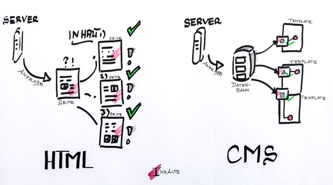 HTML-CMS-Server Abfragen Vergleich- was lädt warum schneller